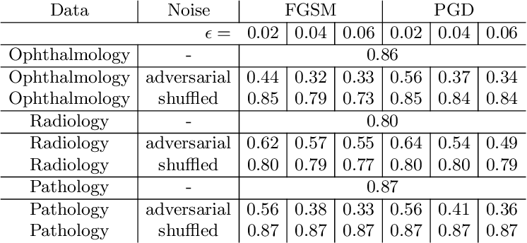 Figure 1 for Adversarial Attack Vulnerability of Medical Image Analysis Systems: Unexplored Factors
