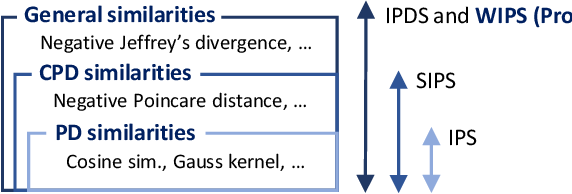 Figure 1 for Representation Learning with Weighted Inner Product for Universal Approximation of General Similarities