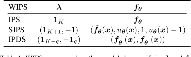Figure 2 for Representation Learning with Weighted Inner Product for Universal Approximation of General Similarities