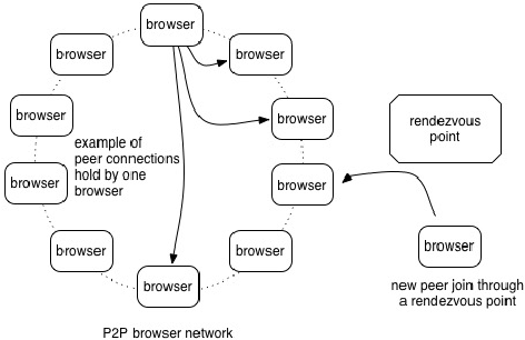 browsercloud js: a distributed computing fabric powered by a P2P