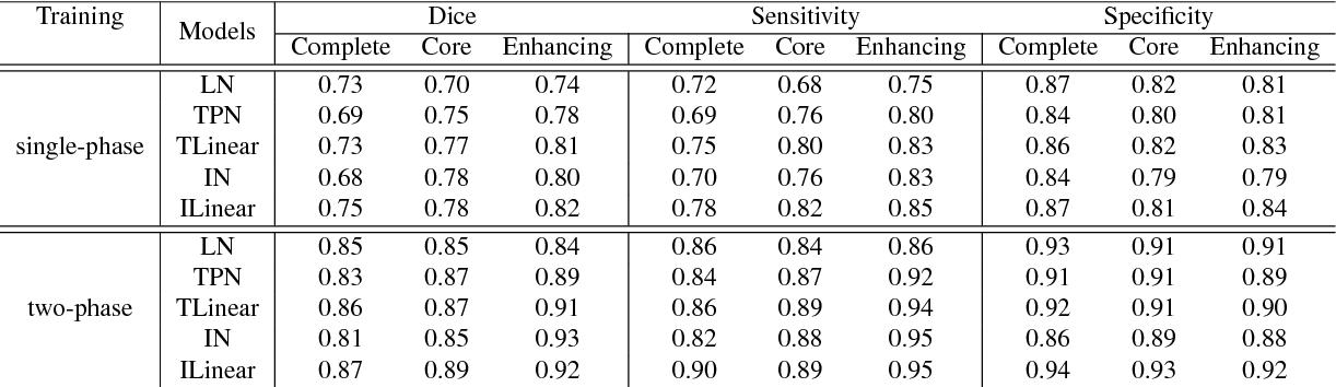 Figure 2 for Segmentation of Glioma Tumors in Brain Using Deep Convolutional Neural Network