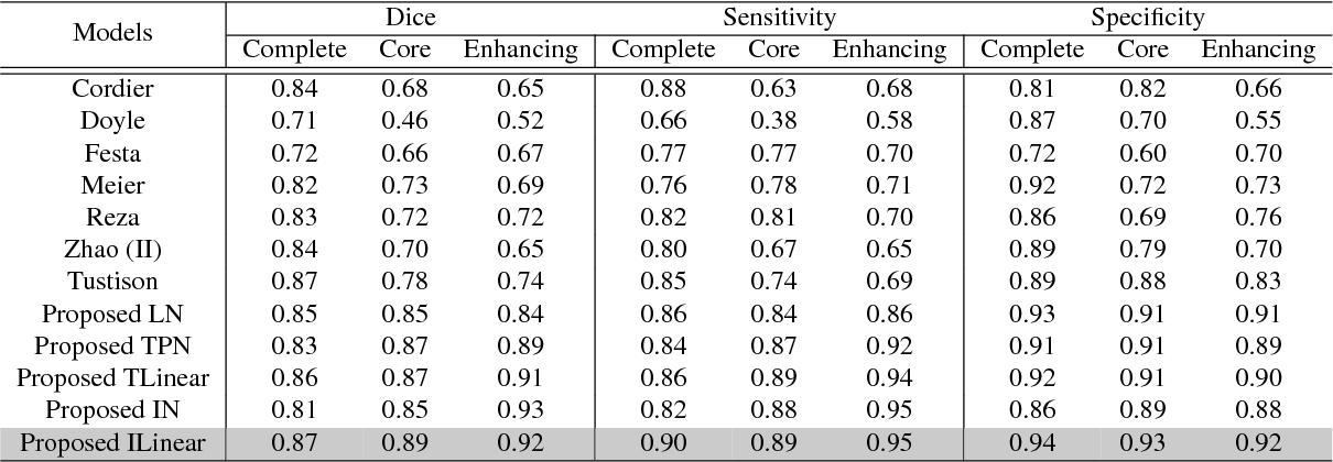 Figure 4 for Segmentation of Glioma Tumors in Brain Using Deep Convolutional Neural Network