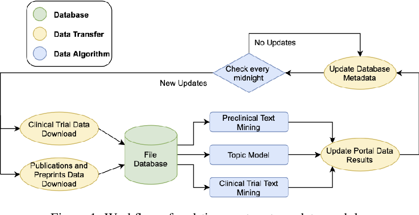 Figure 1 for Real-time tracking of COVID-19 and coronavirus research updates through text mining