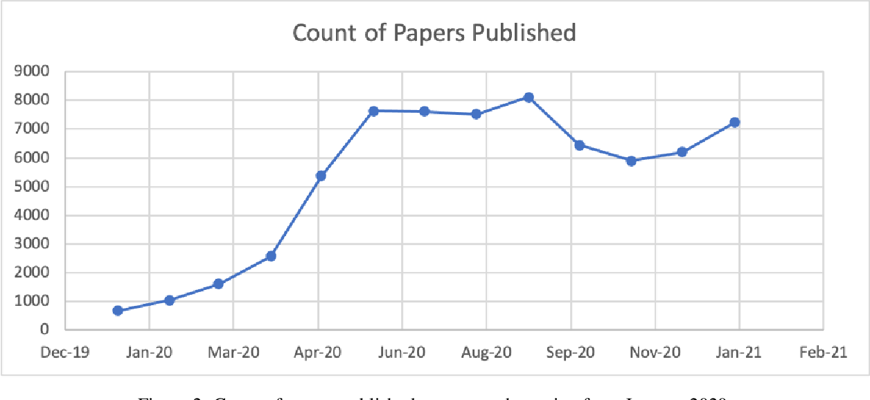 Figure 3 for Real-time tracking of COVID-19 and coronavirus research updates through text mining