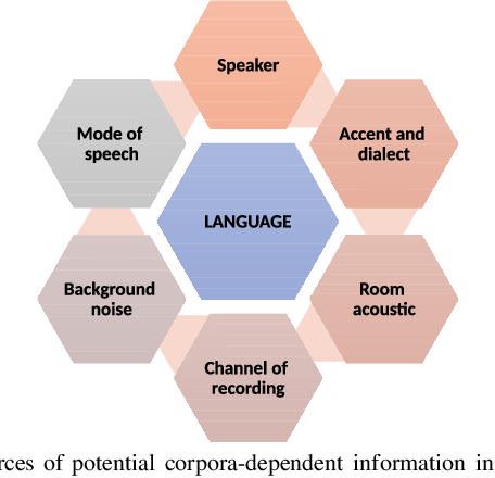 Figure 1 for Cross-Corpora Language Recognition: A Preliminary Investigation with Indian Languages