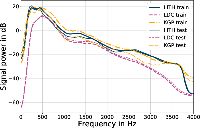Figure 3 for Cross-Corpora Language Recognition: A Preliminary Investigation with Indian Languages