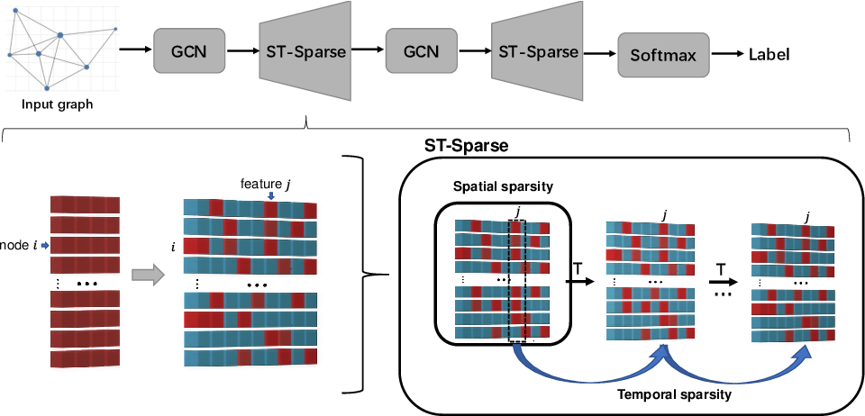 Figure 3 for Spatio-Temporal Sparsification for General Robust Graph Convolution Networks