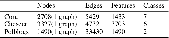Figure 2 for Spatio-Temporal Sparsification for General Robust Graph Convolution Networks