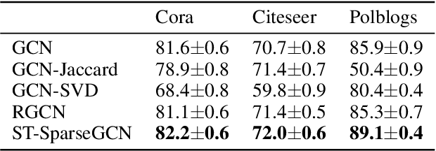 Figure 4 for Spatio-Temporal Sparsification for General Robust Graph Convolution Networks