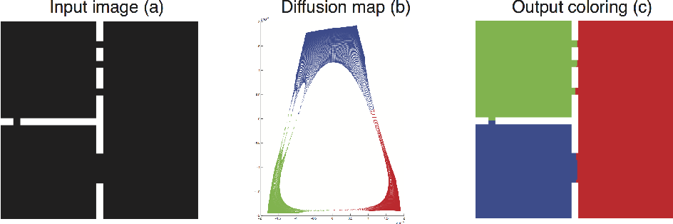 Figure 2 for Hierarchical Manifold Clustering on Diffusion Maps for Connectomics (MIT 18.S096 final project)
