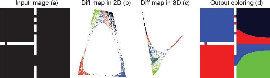 Figure 3 for Hierarchical Manifold Clustering on Diffusion Maps for Connectomics (MIT 18.S096 final project)