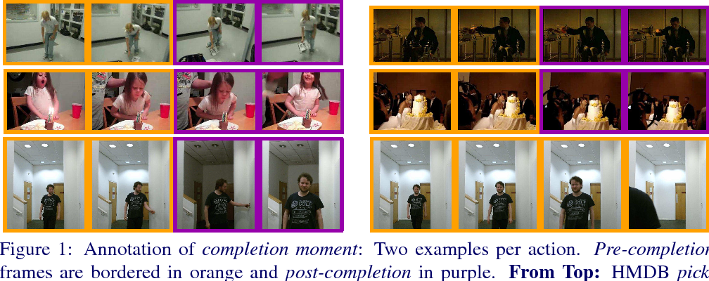 Figure 1 for Action Completion: A Temporal Model for Moment Detection