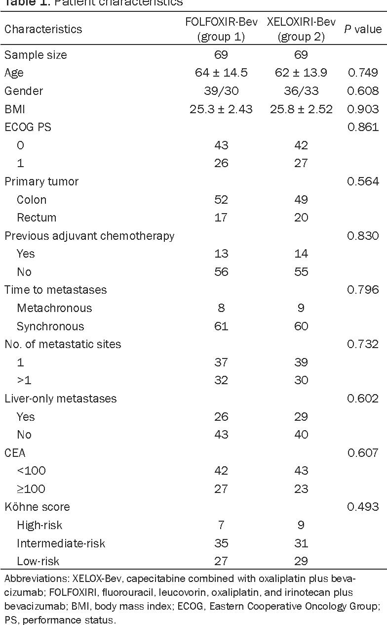 Table 1. Patient characteristics