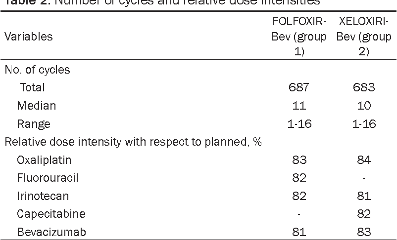 Table 2. Number of cycles and relative dose intensities