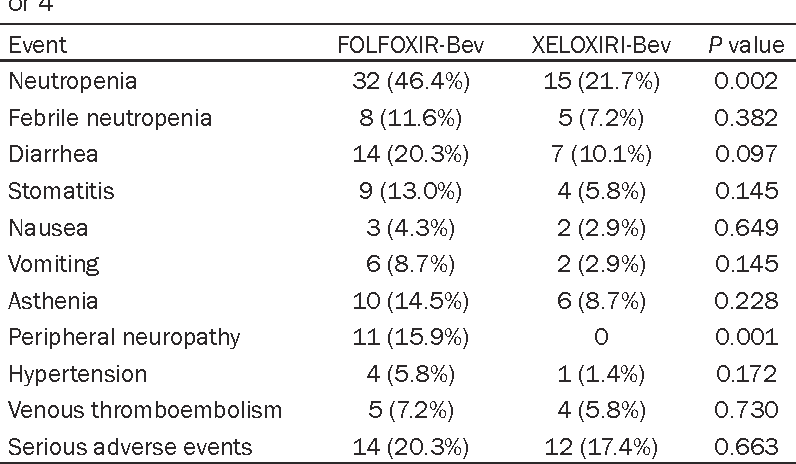 Table 3. Maximum toxicity per patient with most common grade 3 or 4