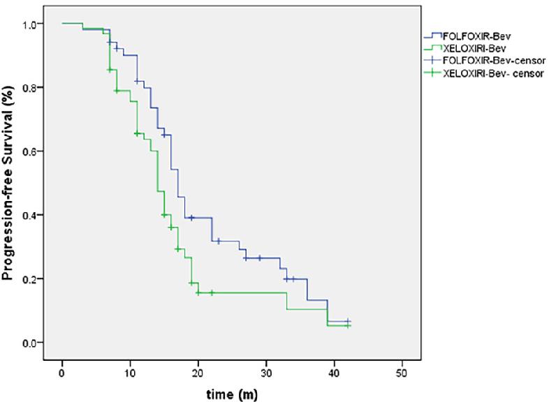 Figure 2. Kaplan-Meier Estimates of Progression-free, According to Treatment Group.