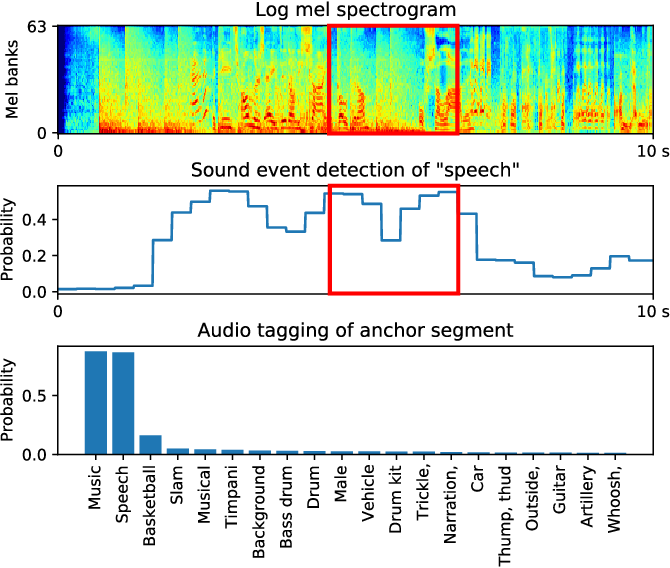 Figure 1 for Speech enhancement with weakly labelled data from AudioSet
