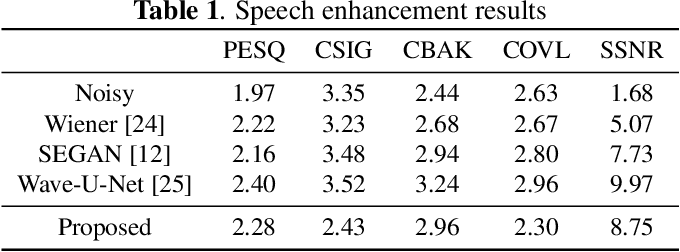 Figure 2 for Speech enhancement with weakly labelled data from AudioSet