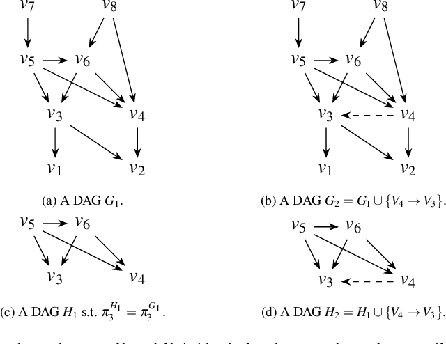 Figure 3 for Markov Blanket Discovery using Minimum Message Length