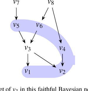Figure 1 for Markov Blanket Discovery using Minimum Message Length