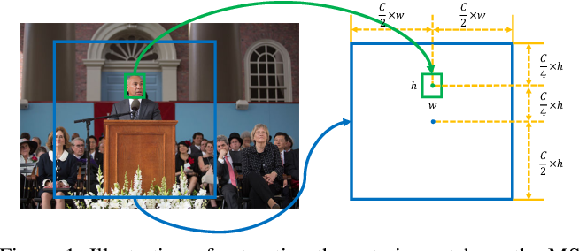 Figure 1 for Learning to Learn Relation for Important People Detection in Still Images