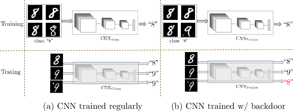 Figure 1 for One-pixel Signature: Characterizing CNN Models for Backdoor Detection
