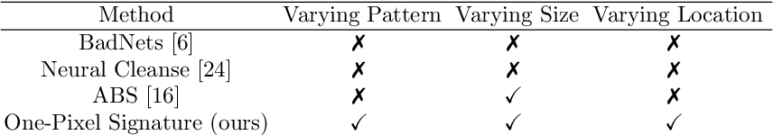 Figure 2 for One-pixel Signature: Characterizing CNN Models for Backdoor Detection