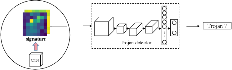 Figure 3 for One-pixel Signature: Characterizing CNN Models for Backdoor Detection