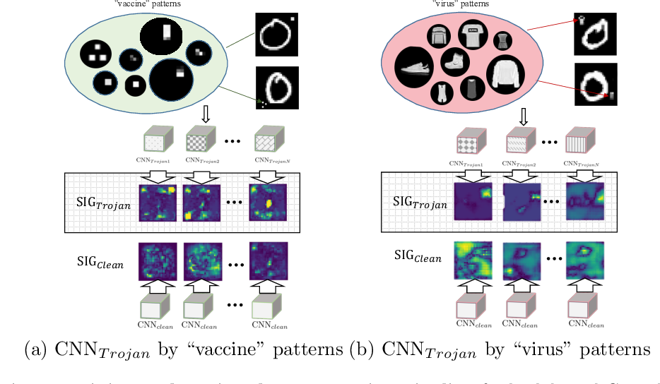 Figure 4 for One-pixel Signature: Characterizing CNN Models for Backdoor Detection