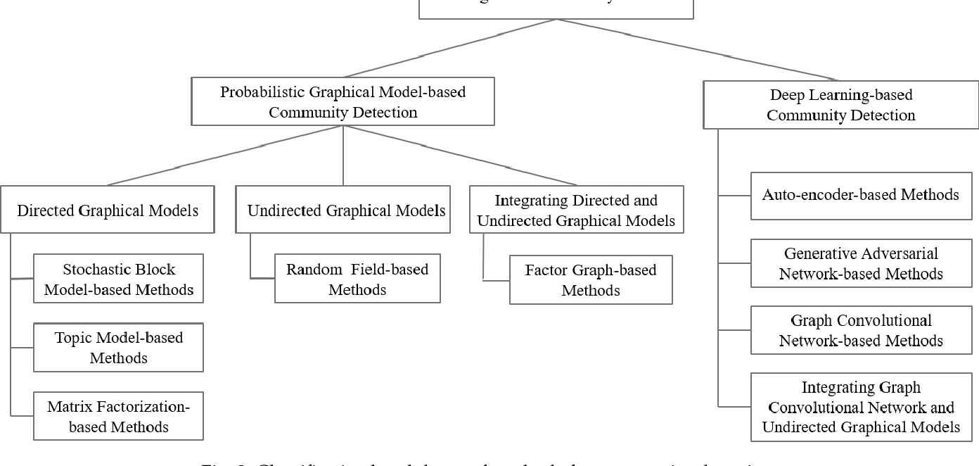 Figure 3 for A Survey of Community Detection Approaches: From Statistical Modeling to Deep Learning