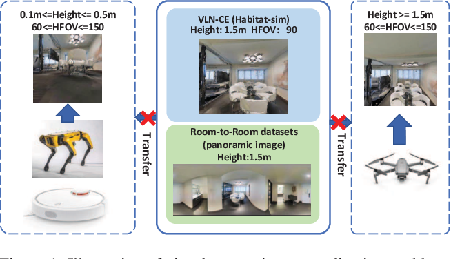 Figure 1 for Visual Perception Generalization for Vision-and-Language Navigation via Meta-Learning