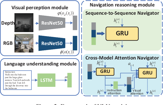 Figure 3 for Visual Perception Generalization for Vision-and-Language Navigation via Meta-Learning