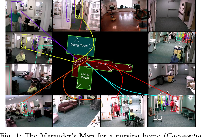 Figure 1 for Long-Term Identity-Aware Multi-Person Tracking for Surveillance Video Summarization