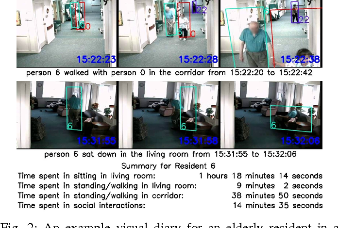Figure 3 for Long-Term Identity-Aware Multi-Person Tracking for Surveillance Video Summarization