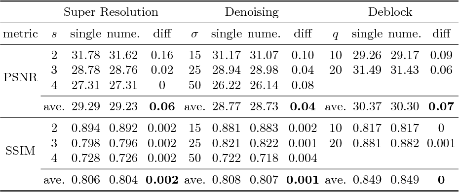 Figure 4 for Decouple Learning for Parameterized Image Operators