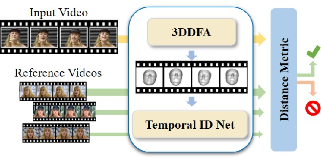 Figure 1 for ID-Reveal: Identity-aware DeepFake Video Detection