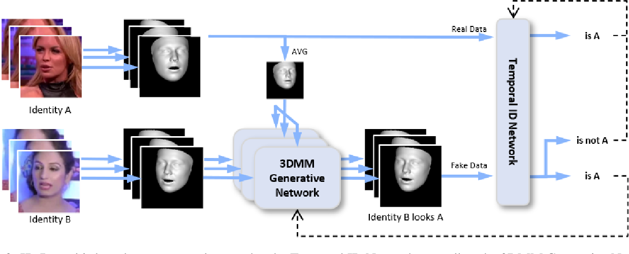 Figure 4 for ID-Reveal: Identity-aware DeepFake Video Detection