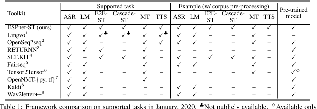 Figure 1 for ESPnet-ST: All-in-One Speech Translation Toolkit