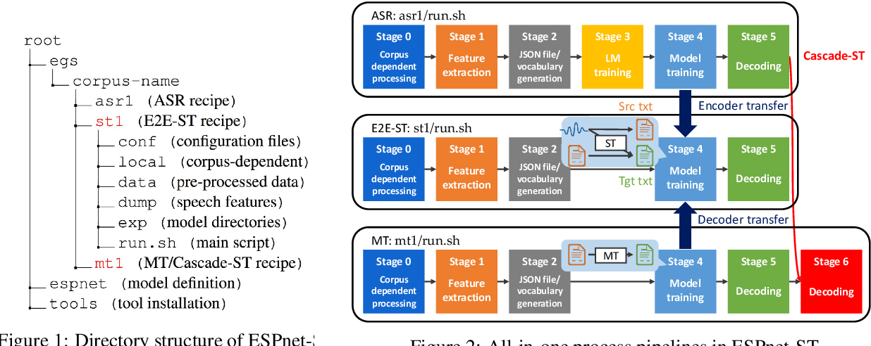 Figure 2 for ESPnet-ST: All-in-One Speech Translation Toolkit