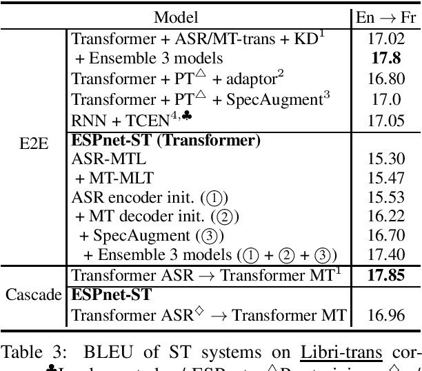 Figure 4 for ESPnet-ST: All-in-One Speech Translation Toolkit