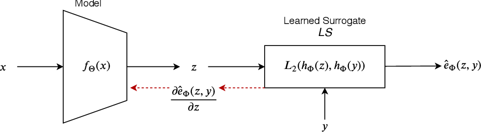 Figure 1 for Learning Surrogates via Deep Embedding