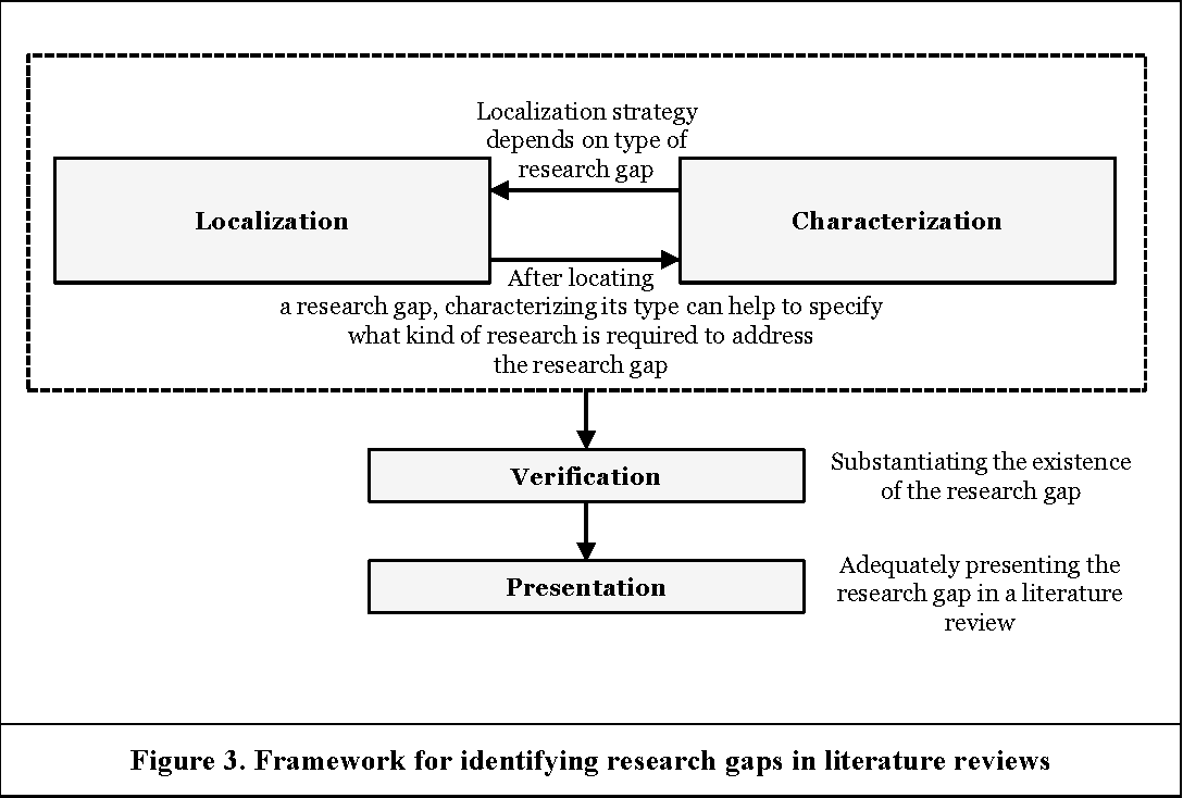 literature reviews in research