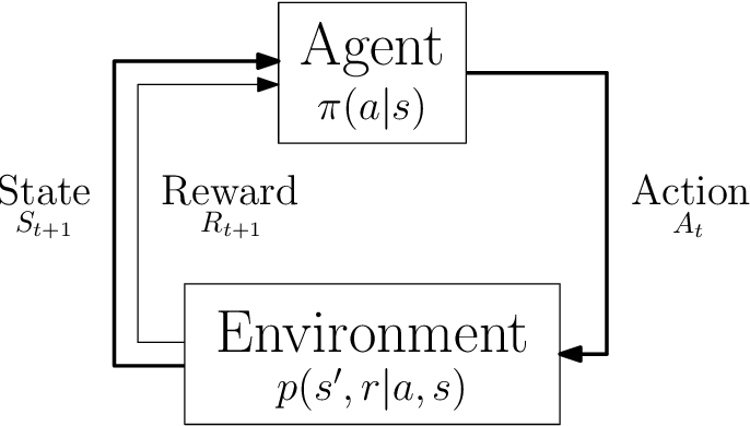 Figure 1 for Ecole: A Library for Learning Inside MILP Solvers
