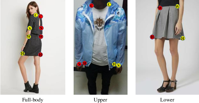 Figure 1 for A Global-Local Emebdding Module for Fashion Landmark Detection
