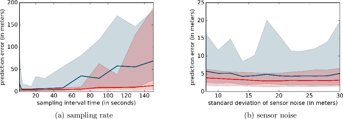 Figure 2 for Improved Particle Filters for Vehicle Localisation