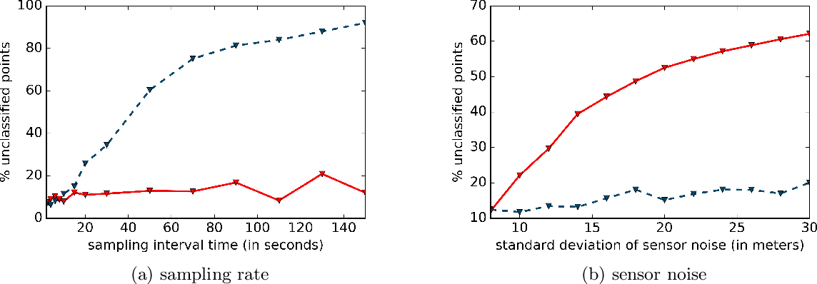 Figure 3 for Improved Particle Filters for Vehicle Localisation