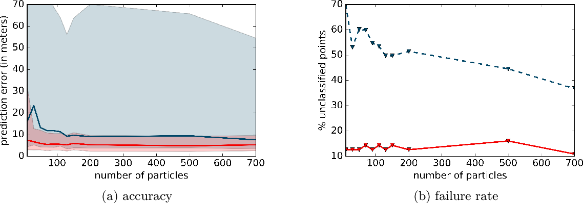 Figure 4 for Improved Particle Filters for Vehicle Localisation