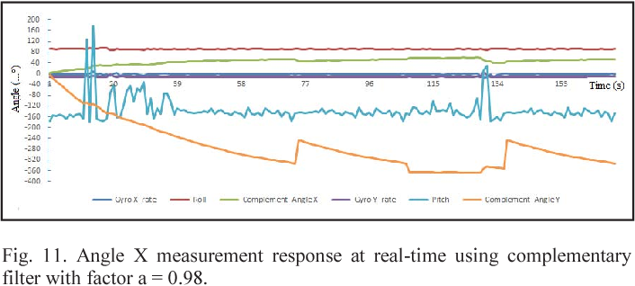 Figure 11 from Low cost MEMS gyroscope and accelerometer