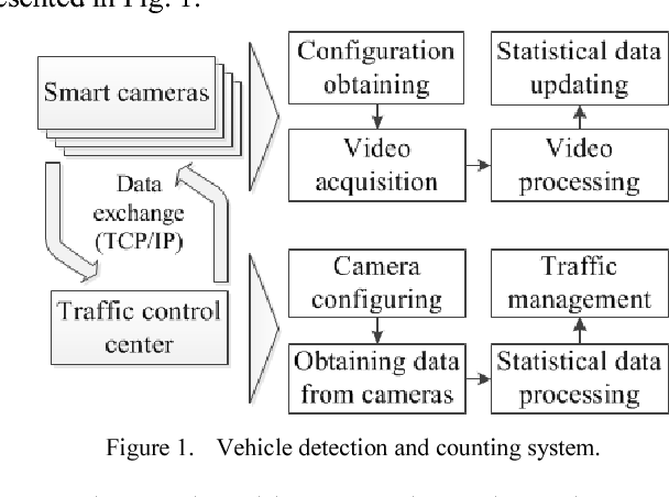 Vehicle detection and counting system for real-time traffic