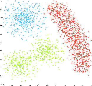 Figure 1 for Multi-objective Consensus Clustering Framework for Flight Search Recommendation
